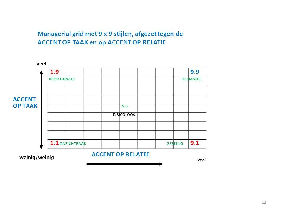 Managerial grid met 9 x 9 stijlen, afgezet tegen de ACCENT OP TAAK en op ACCENT OP RELATIE