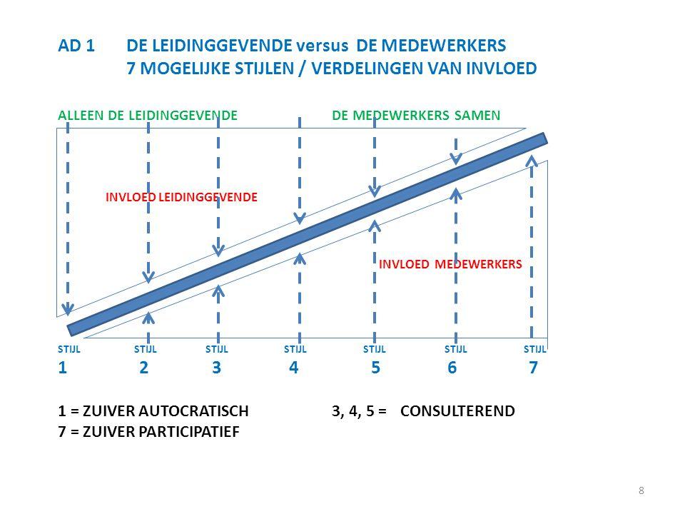 AD 1 DE LEIDINGGEVENDE versus DE MEDEWERKERS