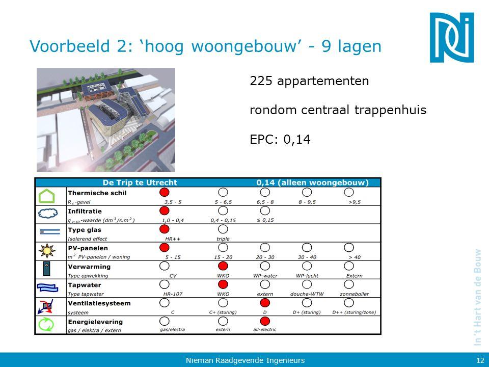 Voorbeeld 2: 'hoog woongebouw' - 9 lagen