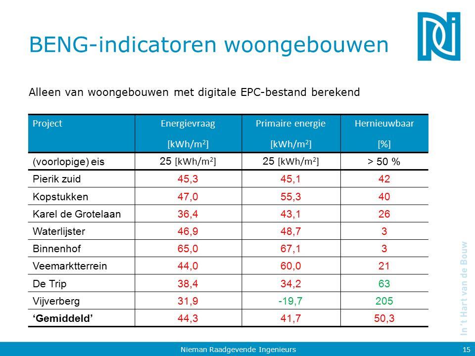 BENG-indicatoren woongebouwen