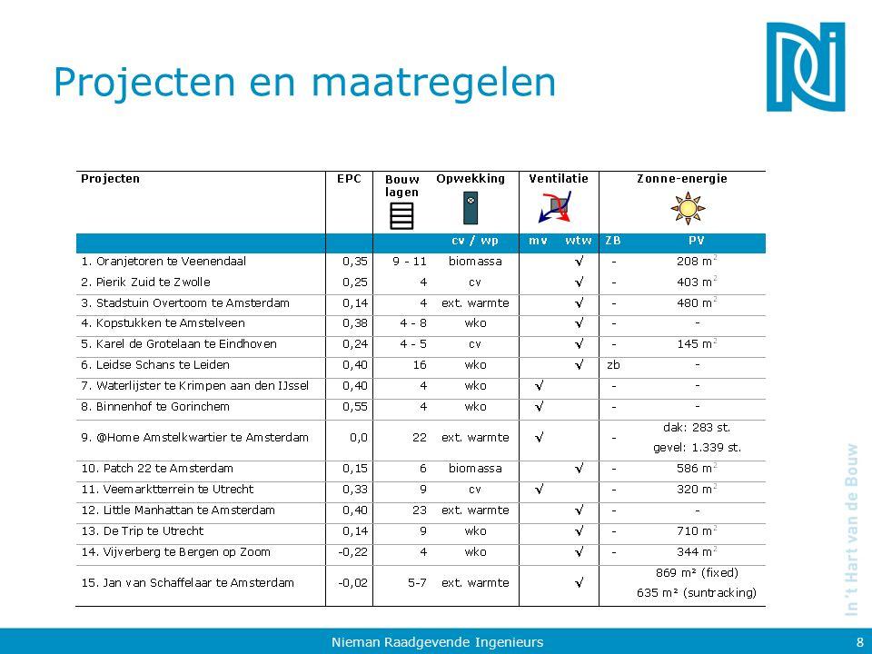 Projecten en maatregelen