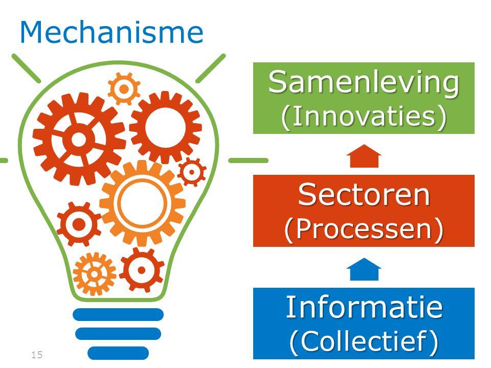 Samenleving (Innovaties)