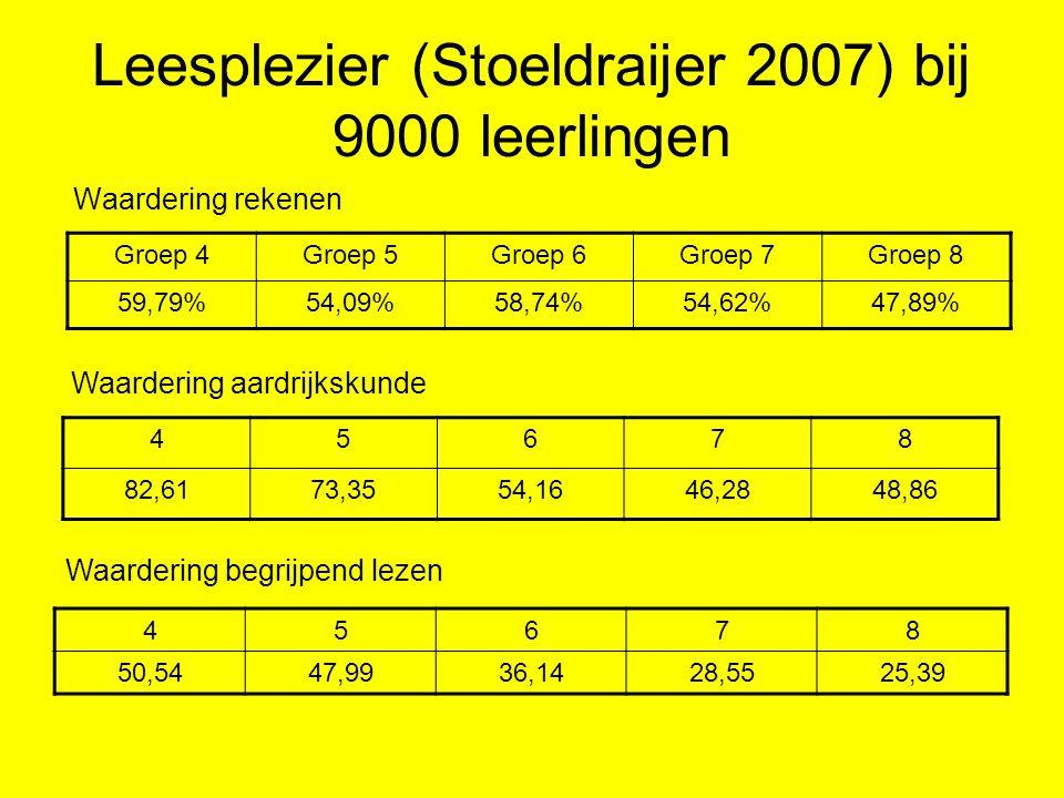 Leesplezier (Stoeldraijer 2007) bij 9000 leerlingen