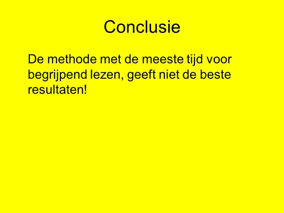 Conclusie De methode met de meeste tijd voor begrijpend lezen, geeft niet de beste resultaten!