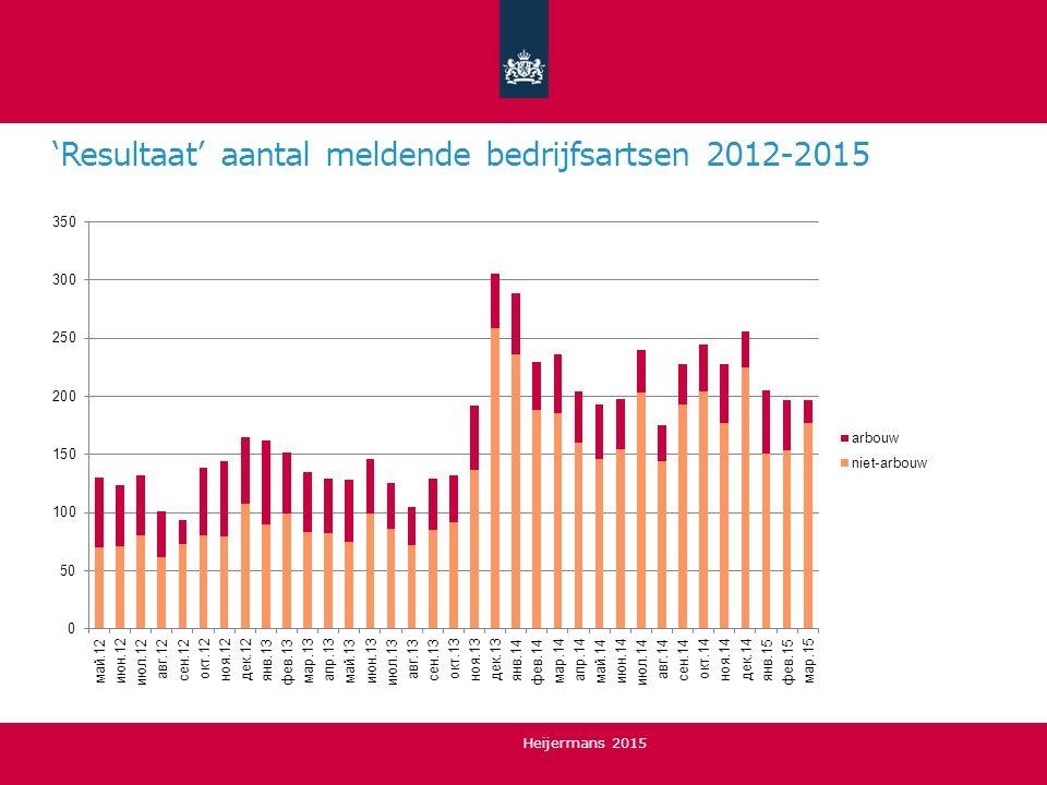 'Resultaat' aantal meldende bedrijfsartsen 2012-2015