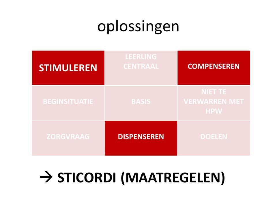 oplossingen  STICORDI (MAATREGELEN)