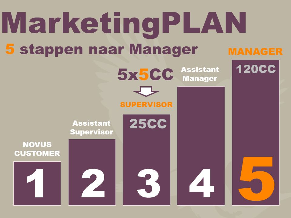 5 4 3 2 1 MarketingPLAN 5x5CC 5 stappen naar Manager 25CC 120CC