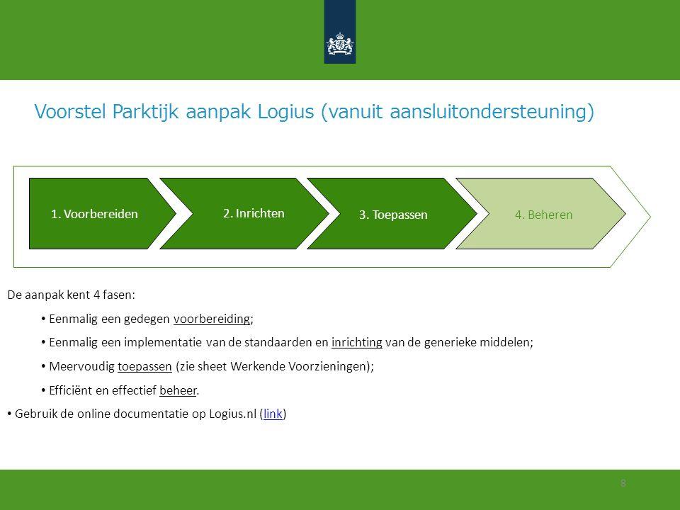 Voorstel Parktijk aanpak Logius (vanuit aansluitondersteuning)