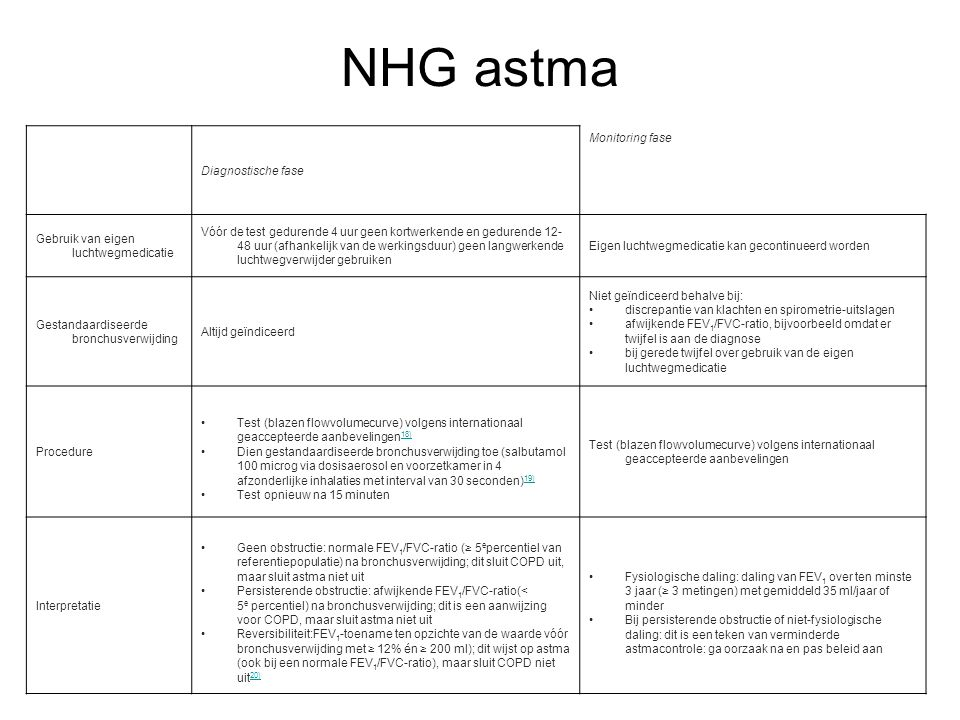 NHG astma Diagnostische fase Monitoring fase