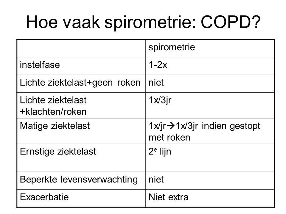 Hoe vaak spirometrie: COPD