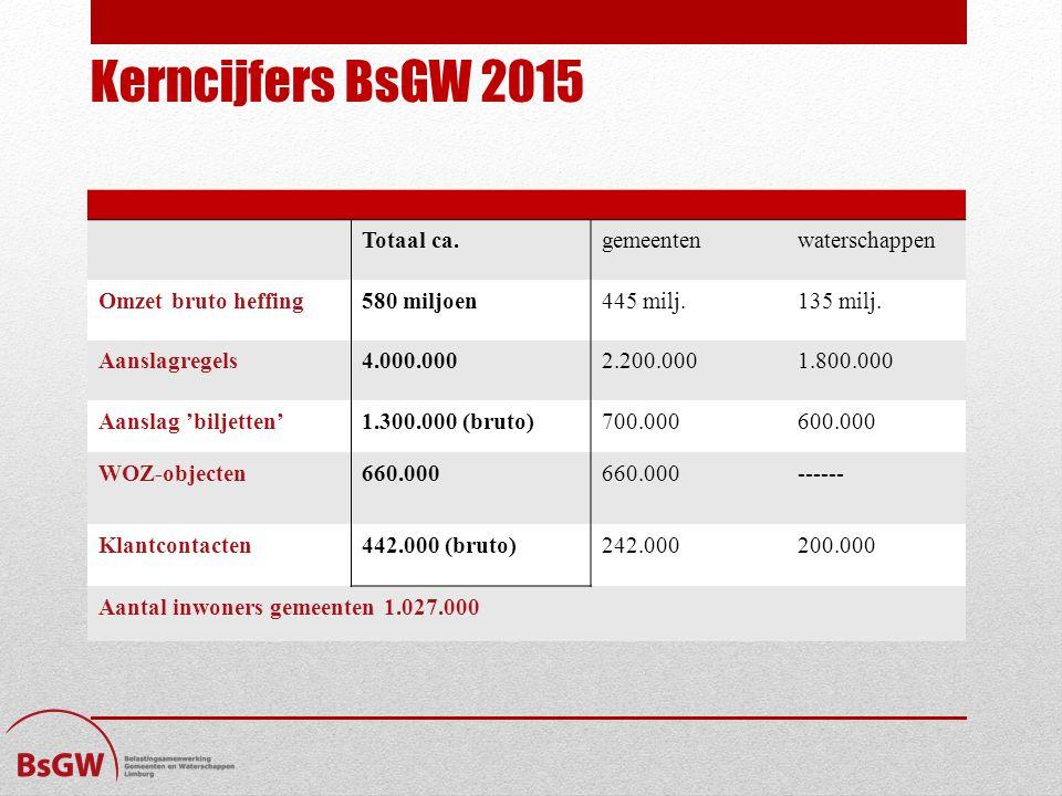 Kerncijfers BsGW 2015 Totaal ca. gemeenten waterschappen