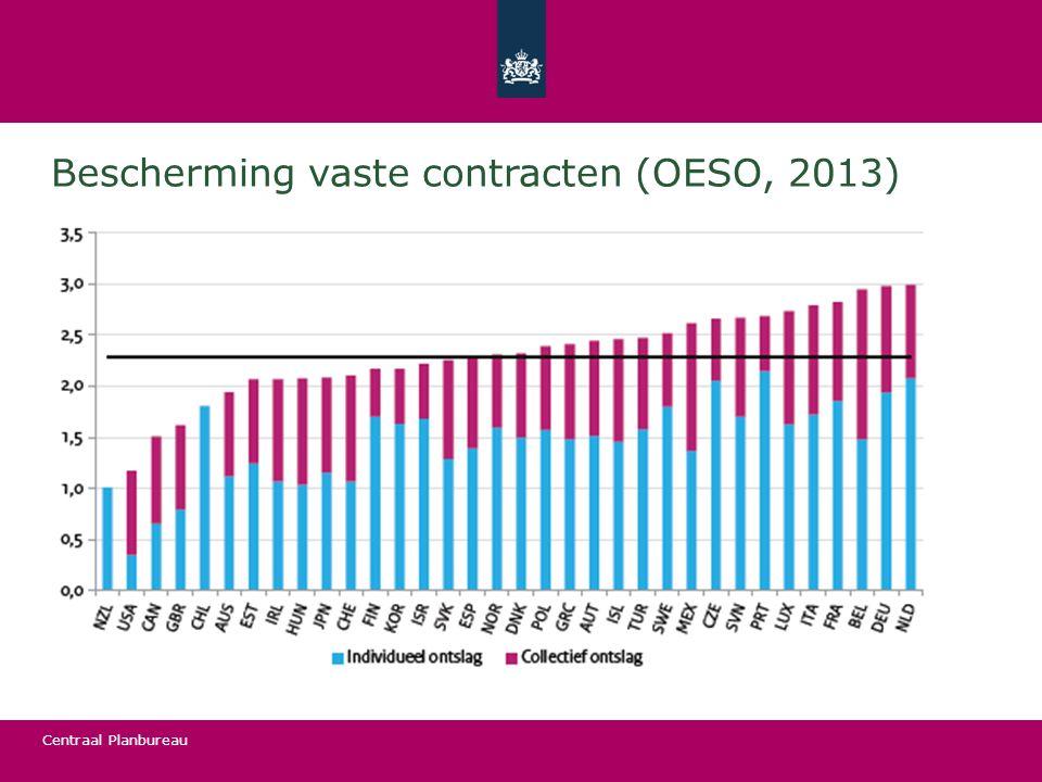 Bescherming vaste contracten (OESO, 2013)