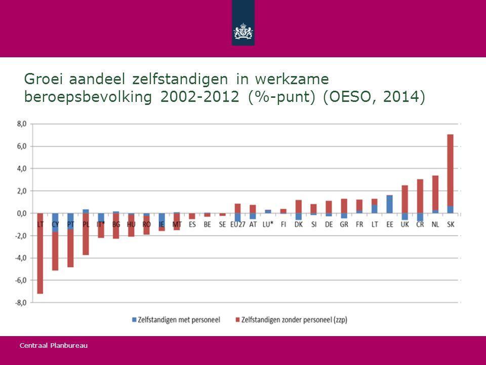 Groei aandeel zelfstandigen in werkzame beroepsbevolking 2002-2012 (%-punt) (OESO, 2014)