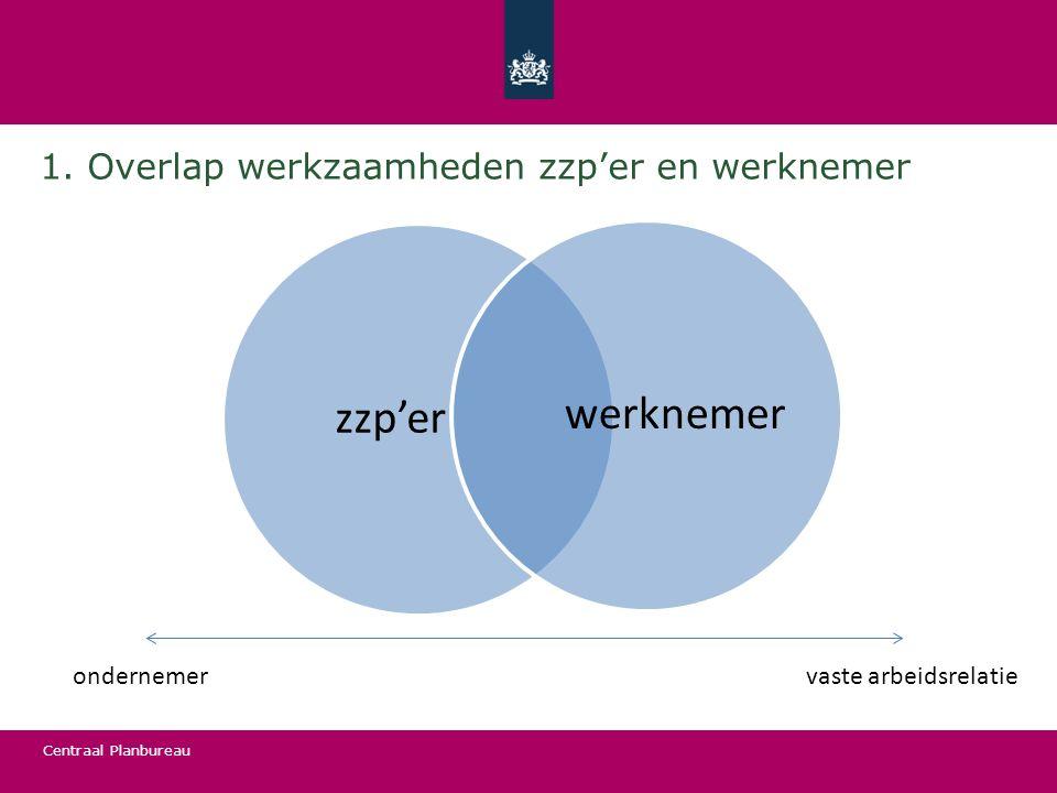 1. Overlap werkzaamheden zzp'er en werknemer