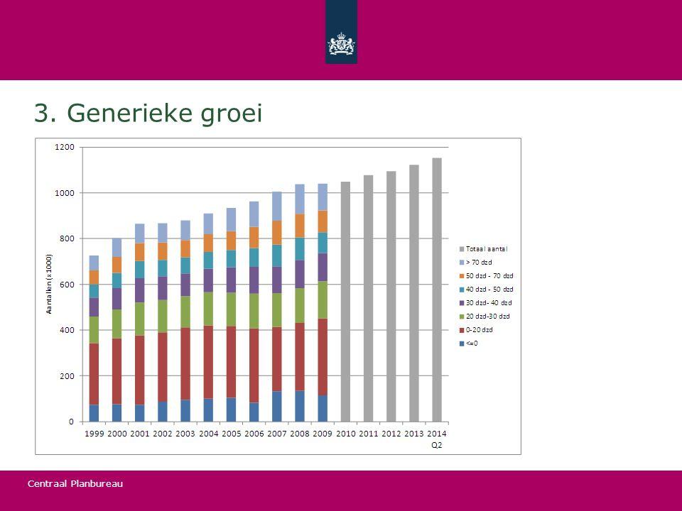 3. Generieke groei Plaatje laat zien: aantal zelfstandigen en winstverdeling binnen zelfstandigen.