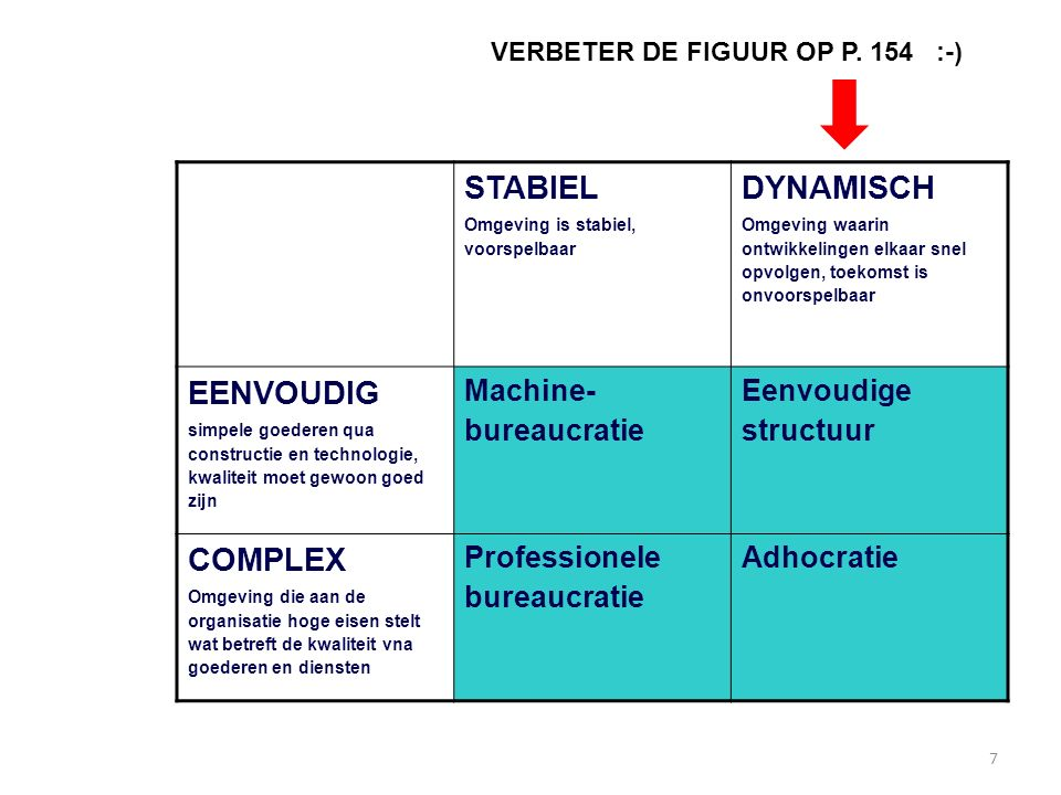 STABIEL DYNAMISCH EENVOUDIG COMPLEX Machine-bureaucratie