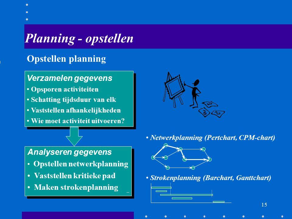 Planning - opstellen Opstellen planning Verzamelen gegevens