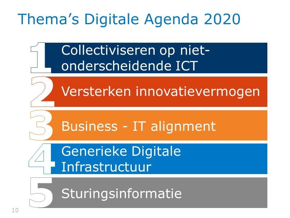 Thema's Digitale Agenda 2020