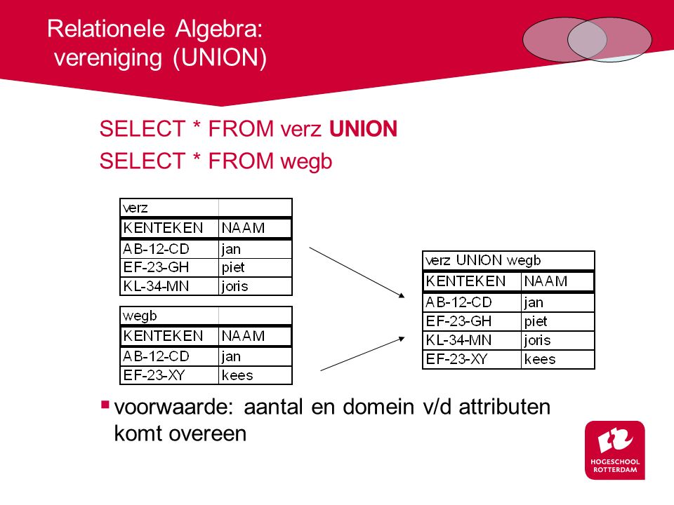 Relationele Algebra: vereniging (UNION)