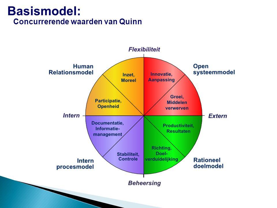 Basismodel: Concurrerende waarden van Quinn