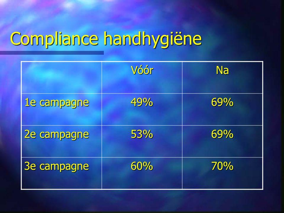 Compliance handhygiëne