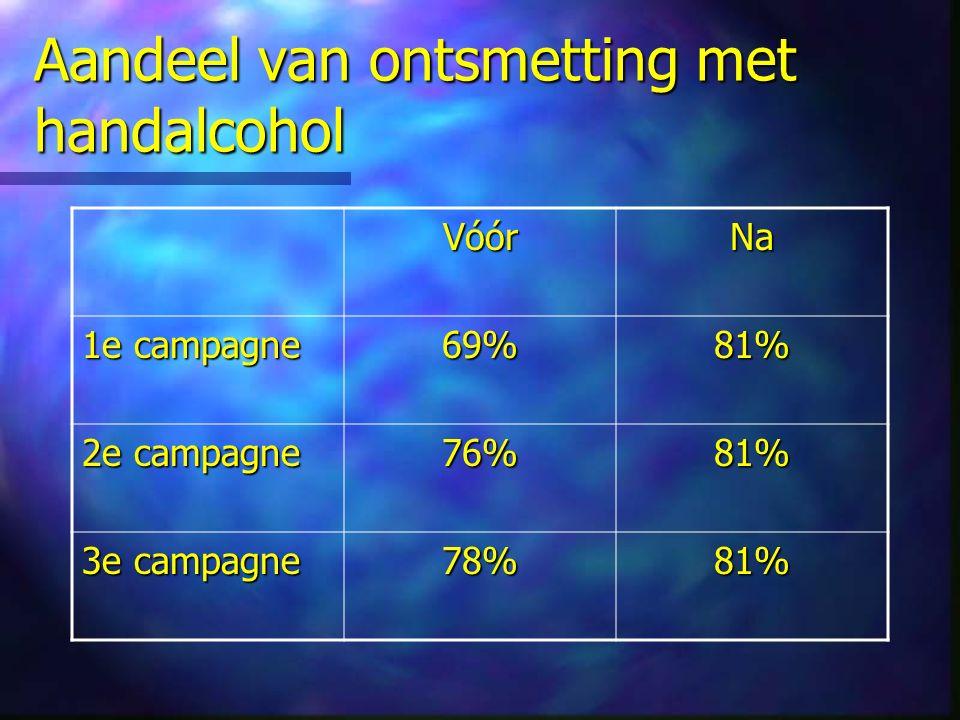 Aandeel van ontsmetting met handalcohol