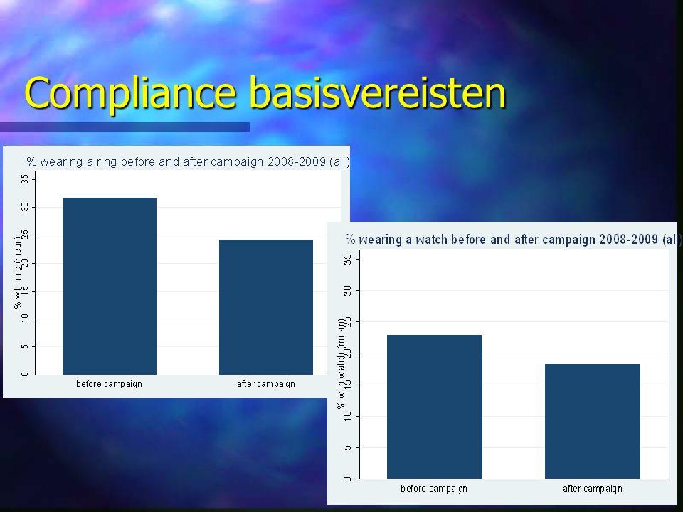 Compliance basisvereisten