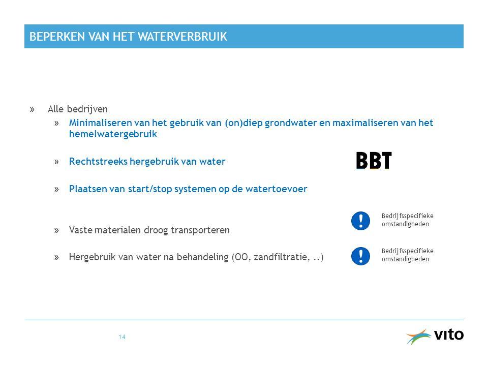 Beperken van het waterverbruik