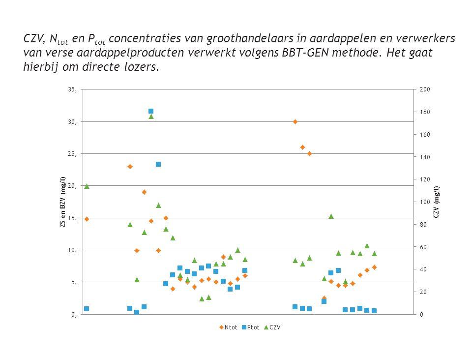CZV, Ntot en Ptot concentraties van groothandelaars in aardappelen en verwerkers van verse aardappelproducten verwerkt volgens BBT-GEN methode.