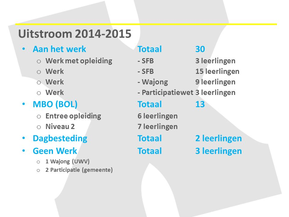 Uitstroom 2014-2015 Aan het werk Totaal 30 MBO (BOL) Totaal 13