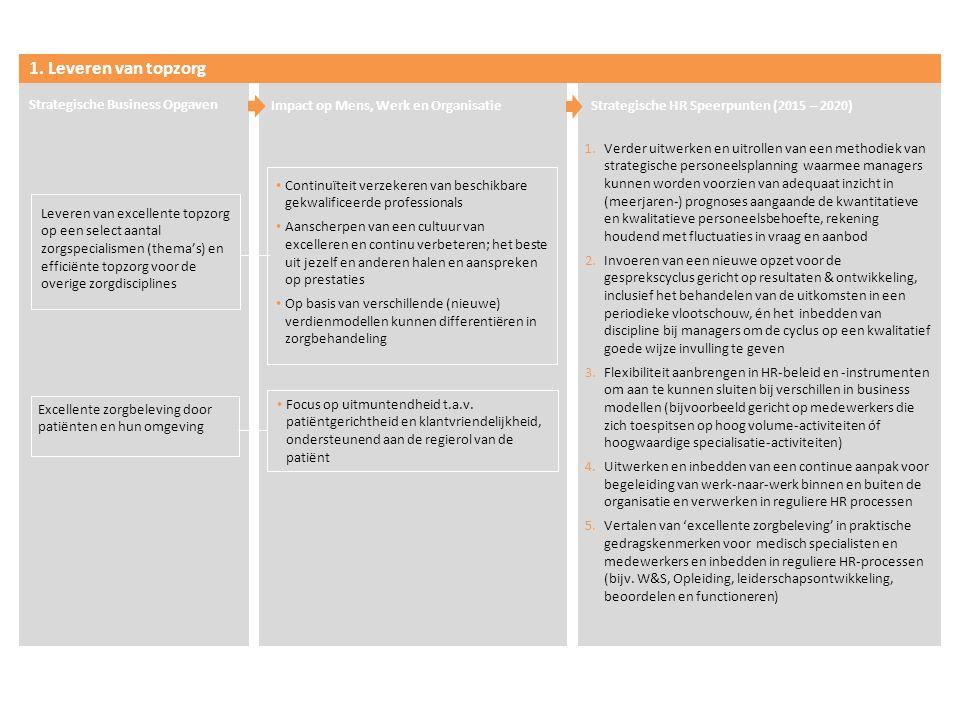 1. Leveren van topzorg Strategische Business Opgaven