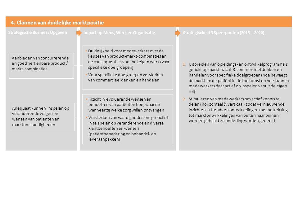 4. Claimen van duidelijke marktpositie
