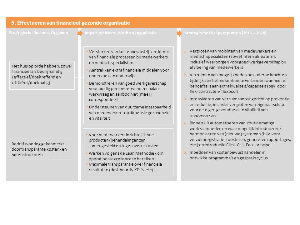 5. Effectueren van financieel gezonde organisatie