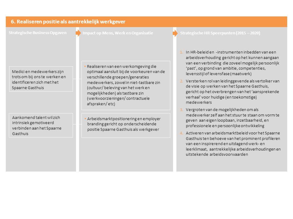 6. Realiseren positie als aantrekkelijk werkgever