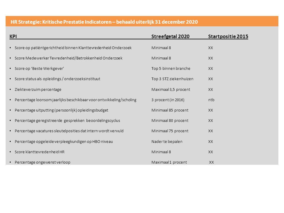 KPI Streefgetal 2020 Startpositie 2015