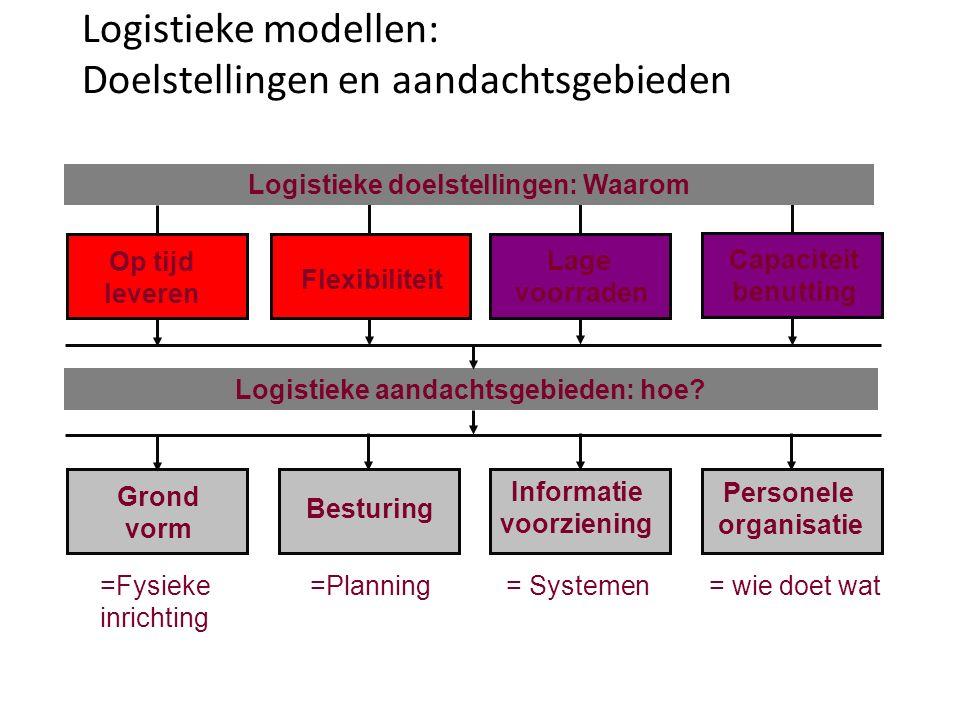 Logistieke modellen: Doelstellingen en aandachtsgebieden