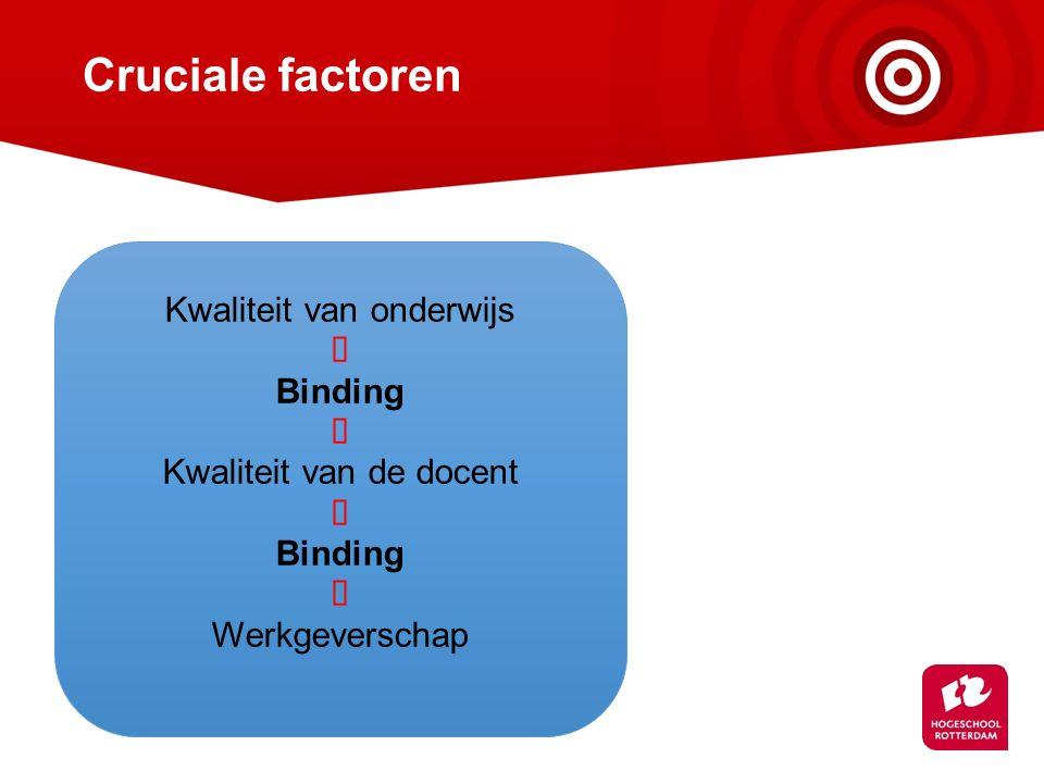Cruciale factoren Kwaliteit van onderwijs ñ Binding