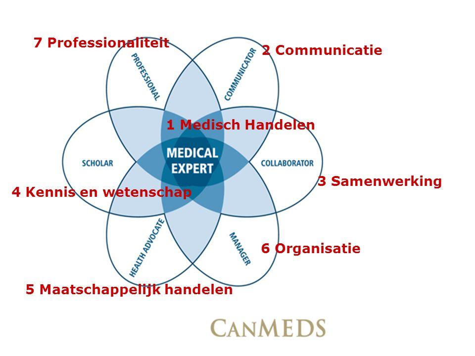 7 Professionaliteit 2 Communicatie. 1 Medisch Handelen. 3 Samenwerking. 4 Kennis en wetenschap. 6 Organisatie.