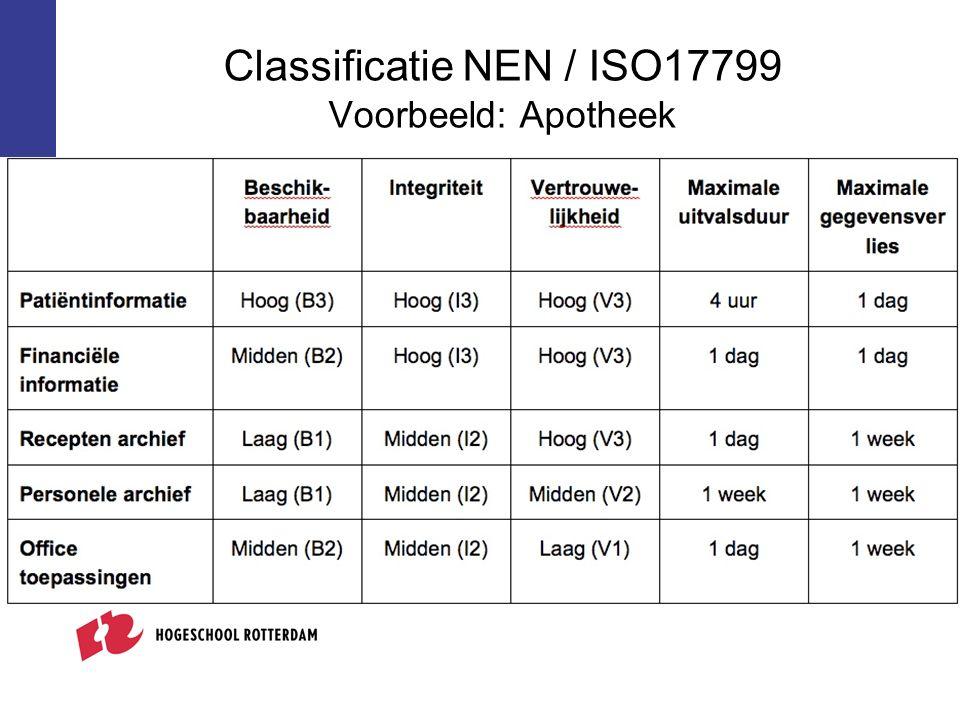 Classificatie NEN / ISO17799 Voorbeeld: Apotheek