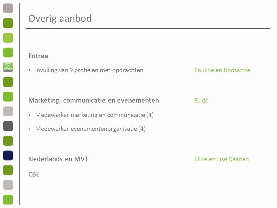 Overig aanbod Entree Marketing, communicatie en evenementen Rudo