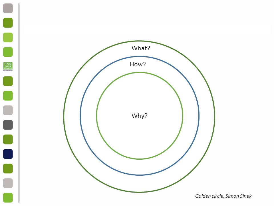 wh What How Why Golden circle, Simon Sinek