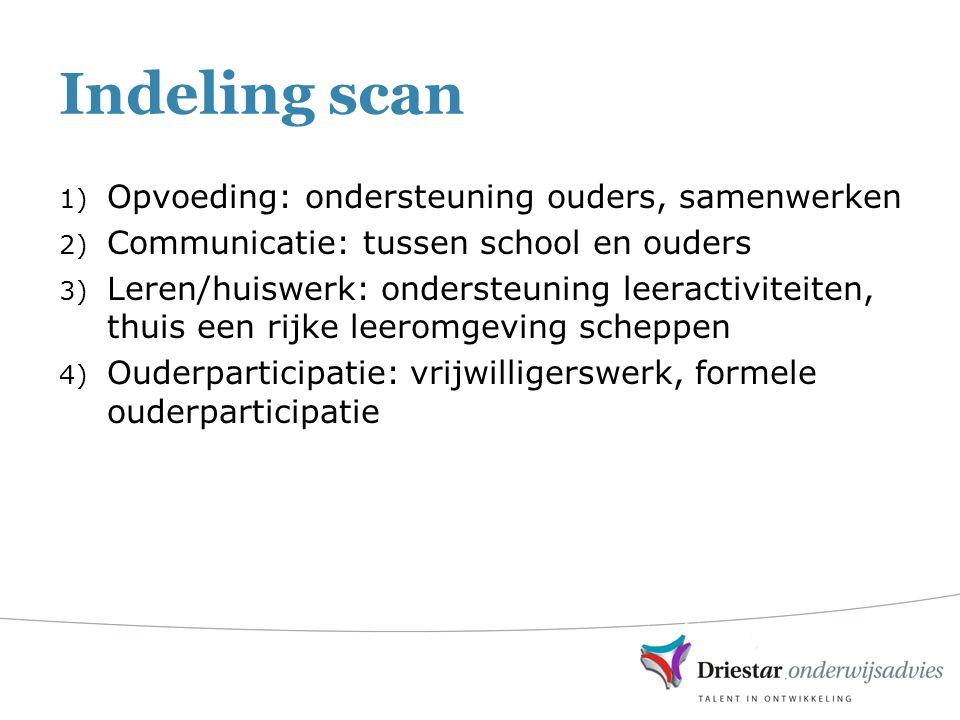 Indeling scan Opvoeding: ondersteuning ouders, samenwerken