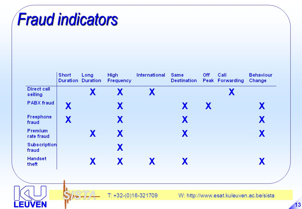 Fraud indicators 13