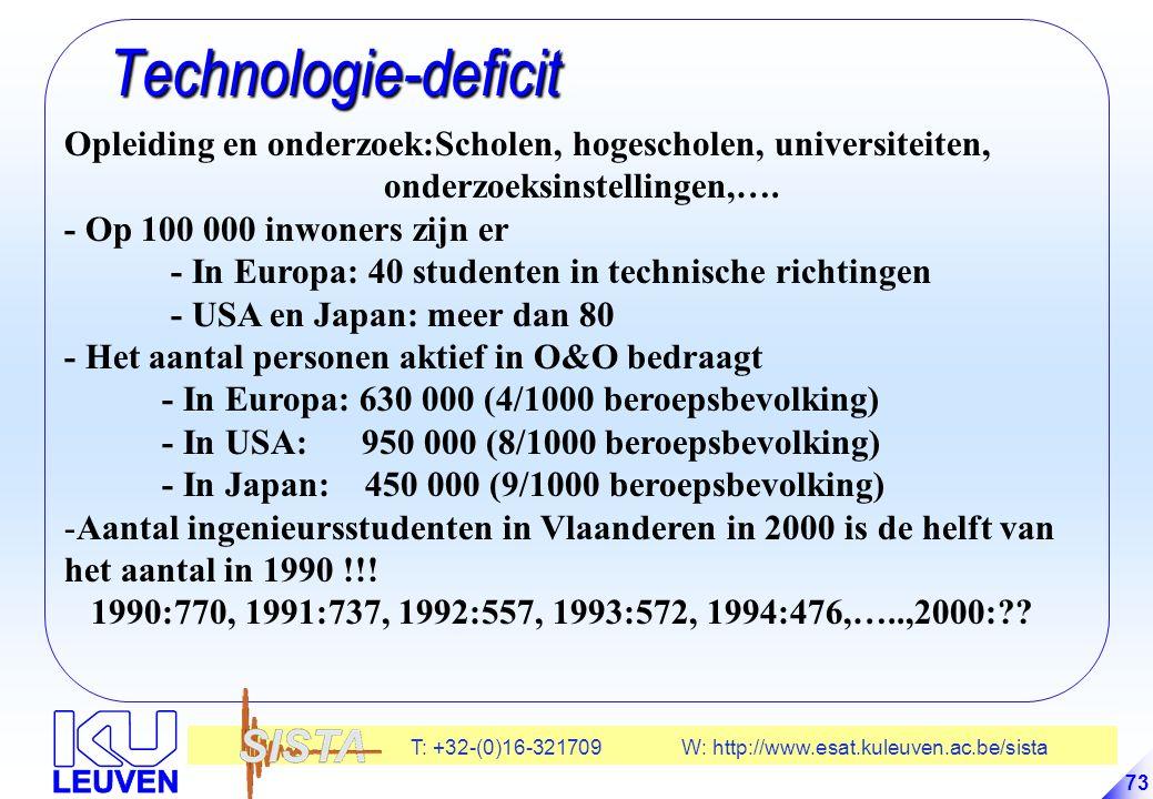 Technologie-deficit Opleiding en onderzoek:Scholen, hogescholen, universiteiten, onderzoeksinstellingen,….