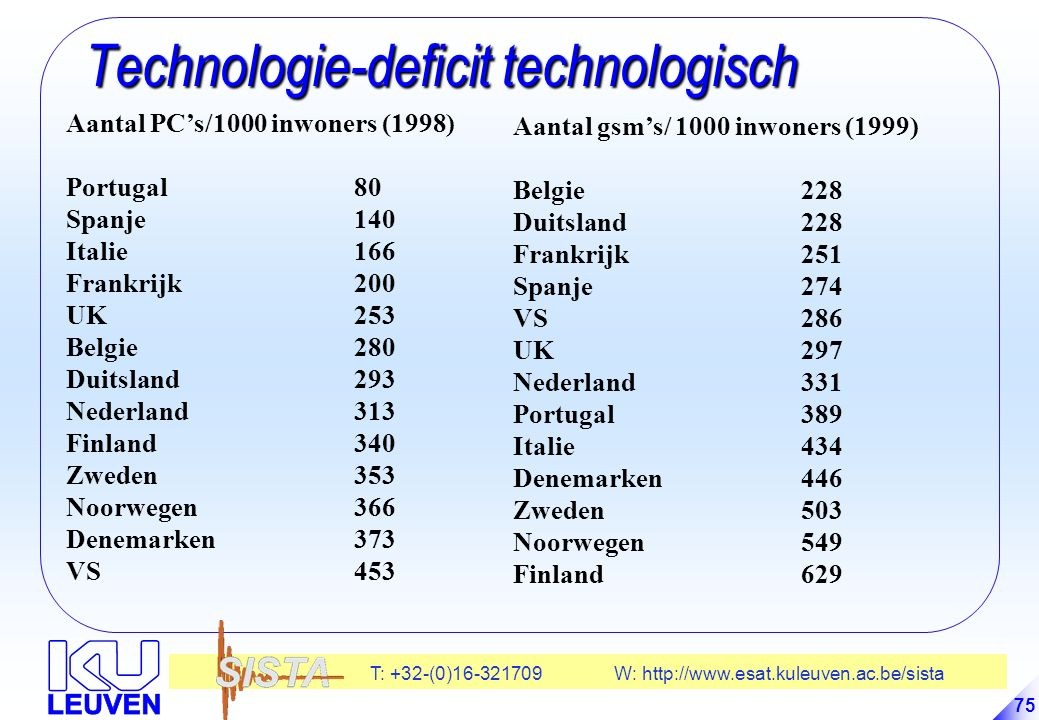Technologie-deficit technologisch