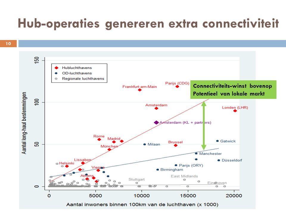 Hub-operaties genereren extra connectiviteit