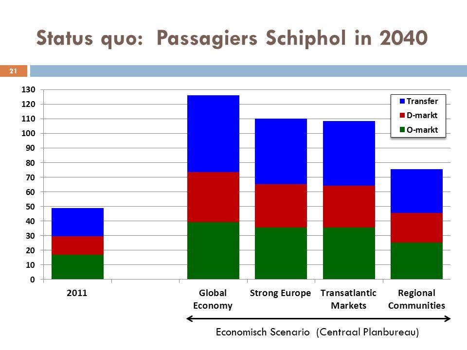 Status quo: Passagiers Schiphol in 2040