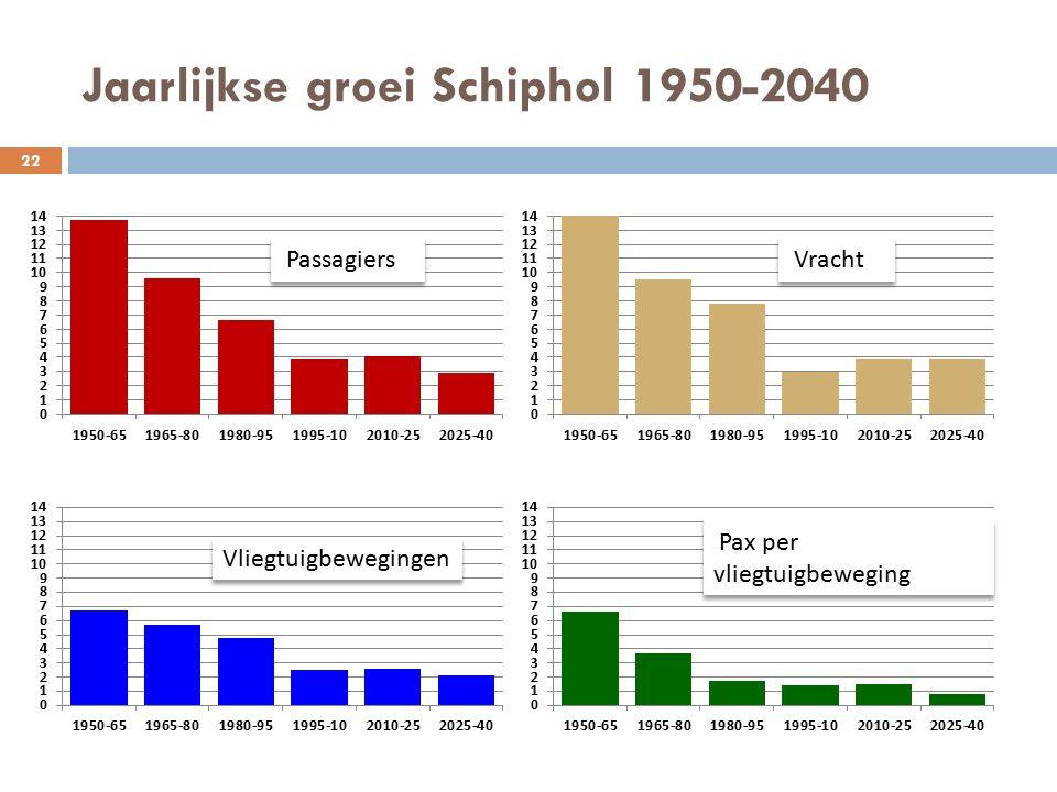 Jaarlijkse groei Schiphol 1950-2040