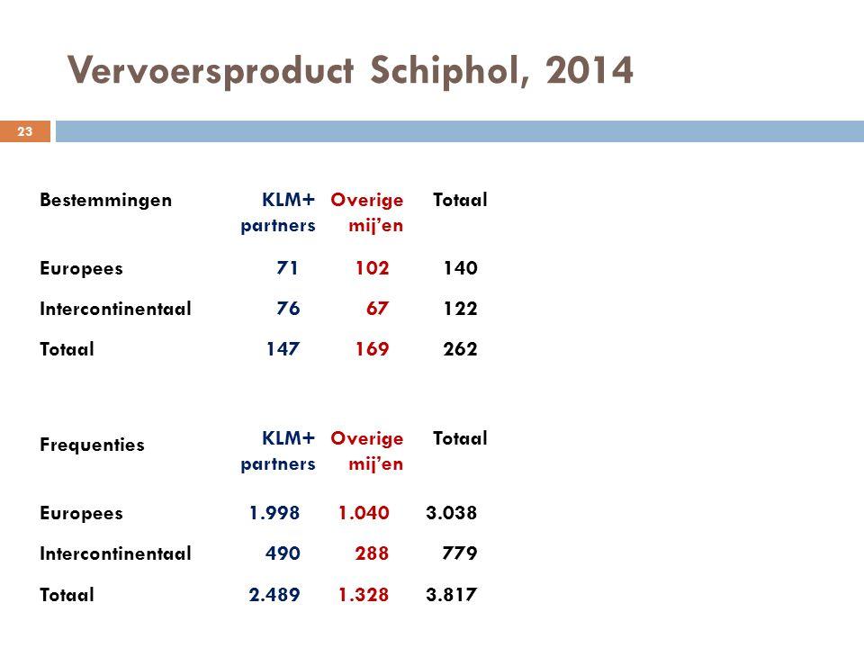 Vervoersproduct Schiphol, 2014