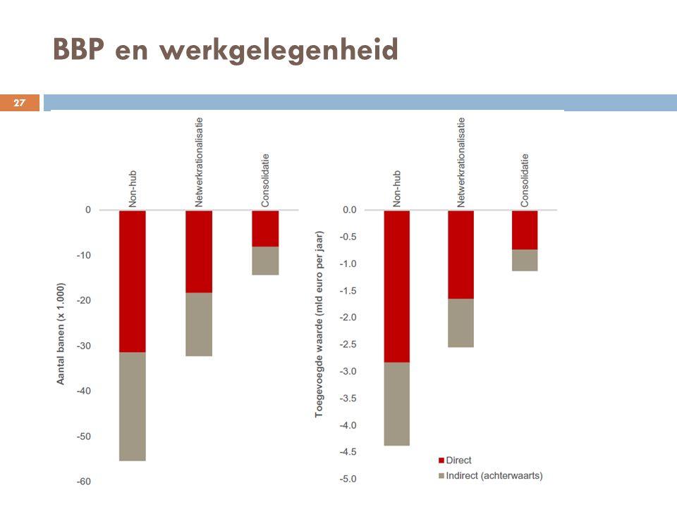 BBP en werkgelegenheid